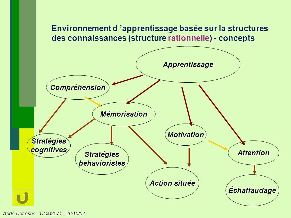 Stratégies cognitives Stratégies behavioristes