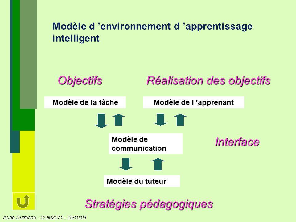 Modèle d 'environnement d 'apprentissage intelligent