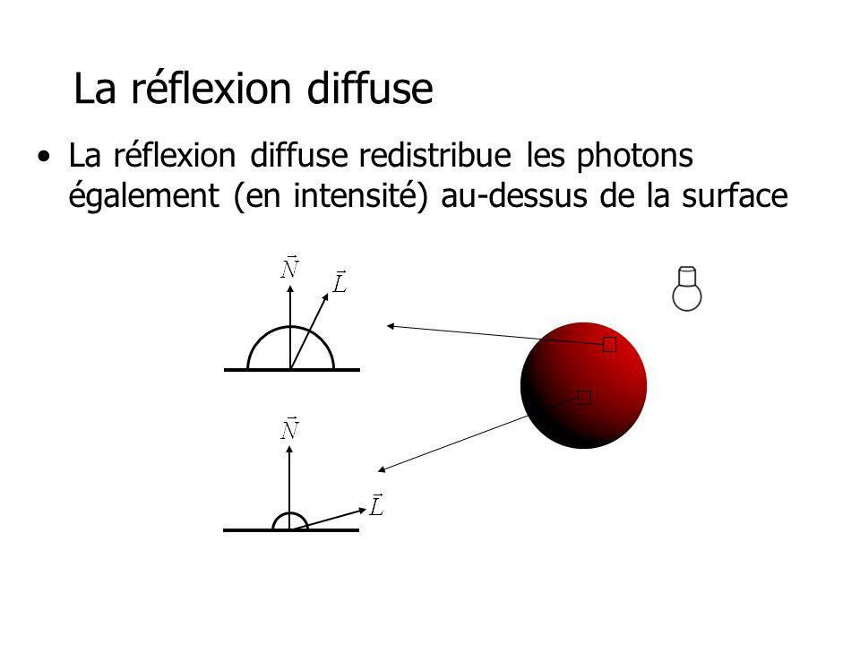 La réflexion diffuse La réflexion diffuse redistribue les photons également (en intensité) au-dessus de la surface.