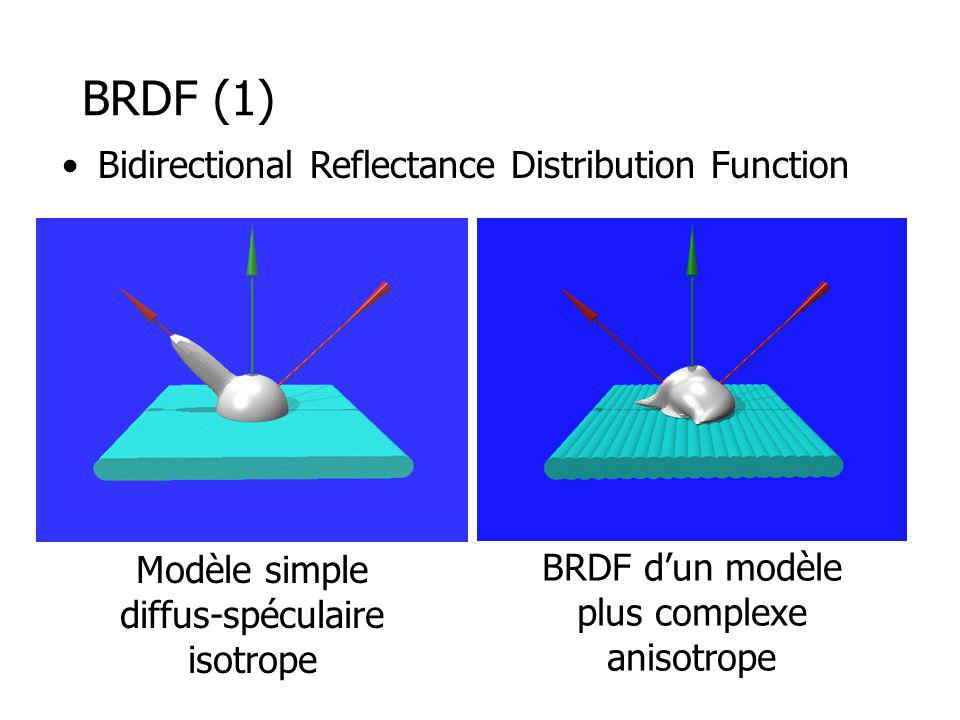 BRDF (1) Bidirectional Reflectance Distribution Function Modèle simple