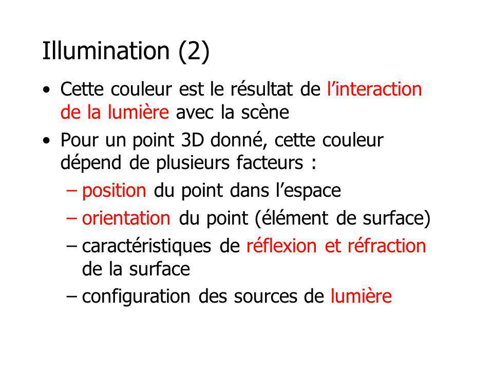 Illumination (2) Cette couleur est le résultat de l'interaction de la lumière avec la scène.