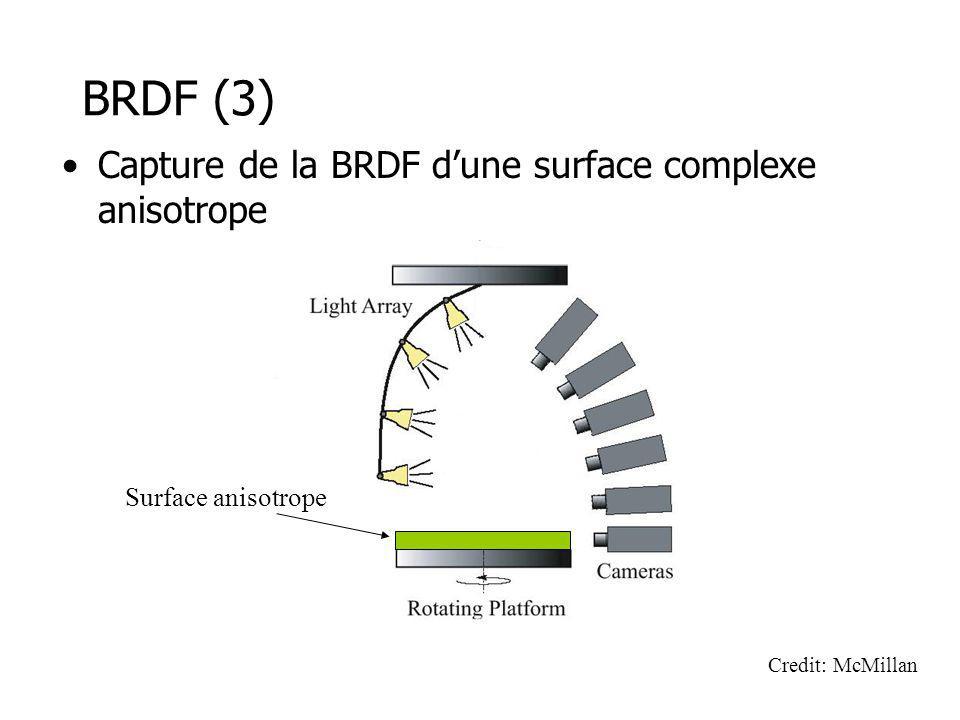 BRDF (3) Capture de la BRDF d'une surface complexe anisotrope