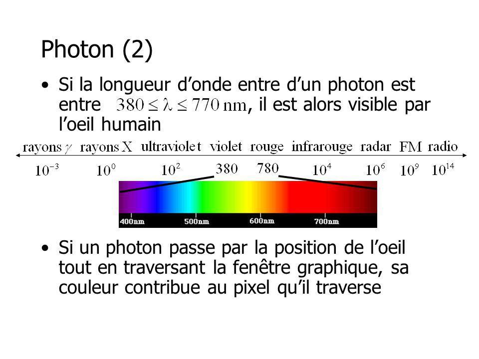 Photon (2) Si la longueur d'onde entre d'un photon est entre , il est alors visible par l'oeil humain.