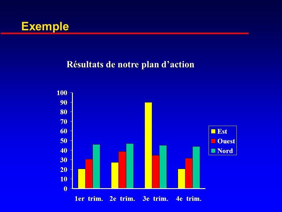 Résultats de notre plan d'action