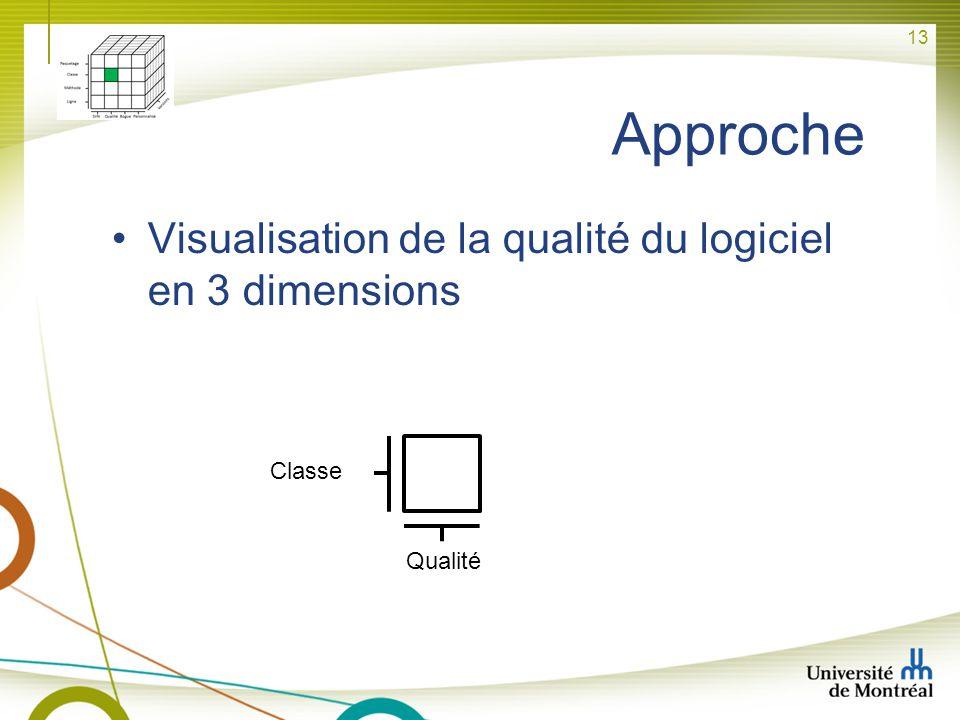 Approche Visualisation de la qualité du logiciel en 3 dimensions