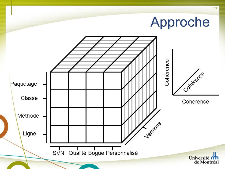 Approche Cohérence Cohérence Paquetage Classe Cohérence Méthode