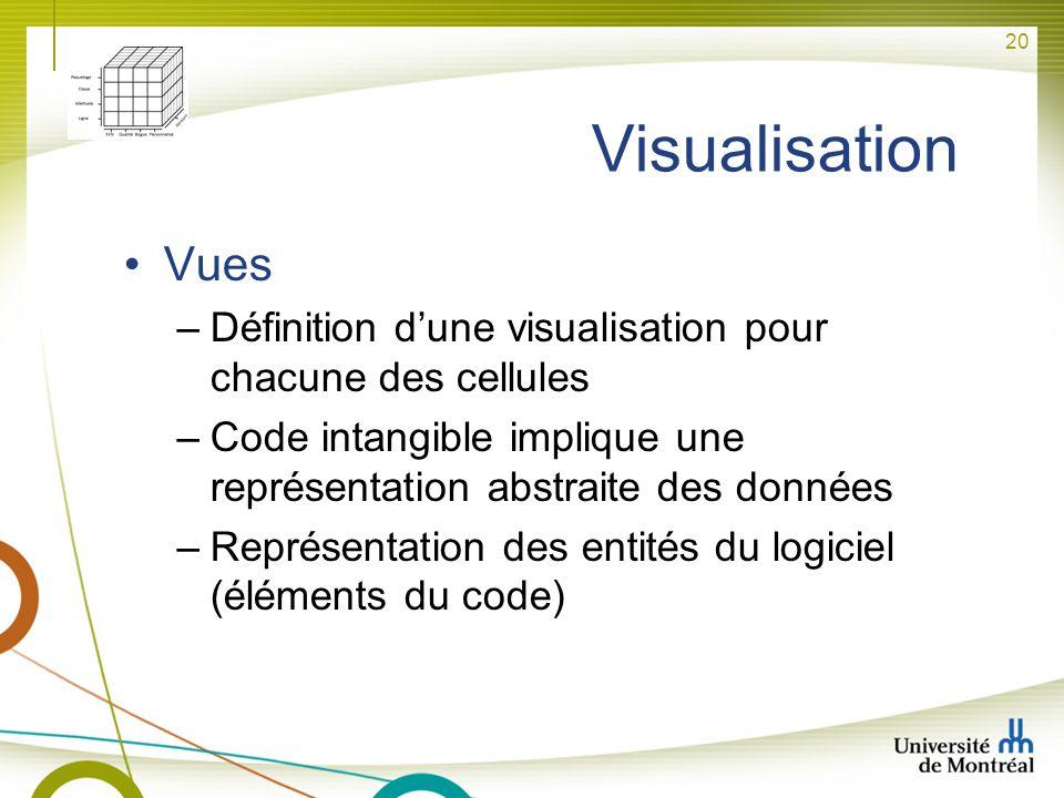 Visualisation Vues. Définition d'une visualisation pour chacune des cellules. Code intangible implique une représentation abstraite des données.