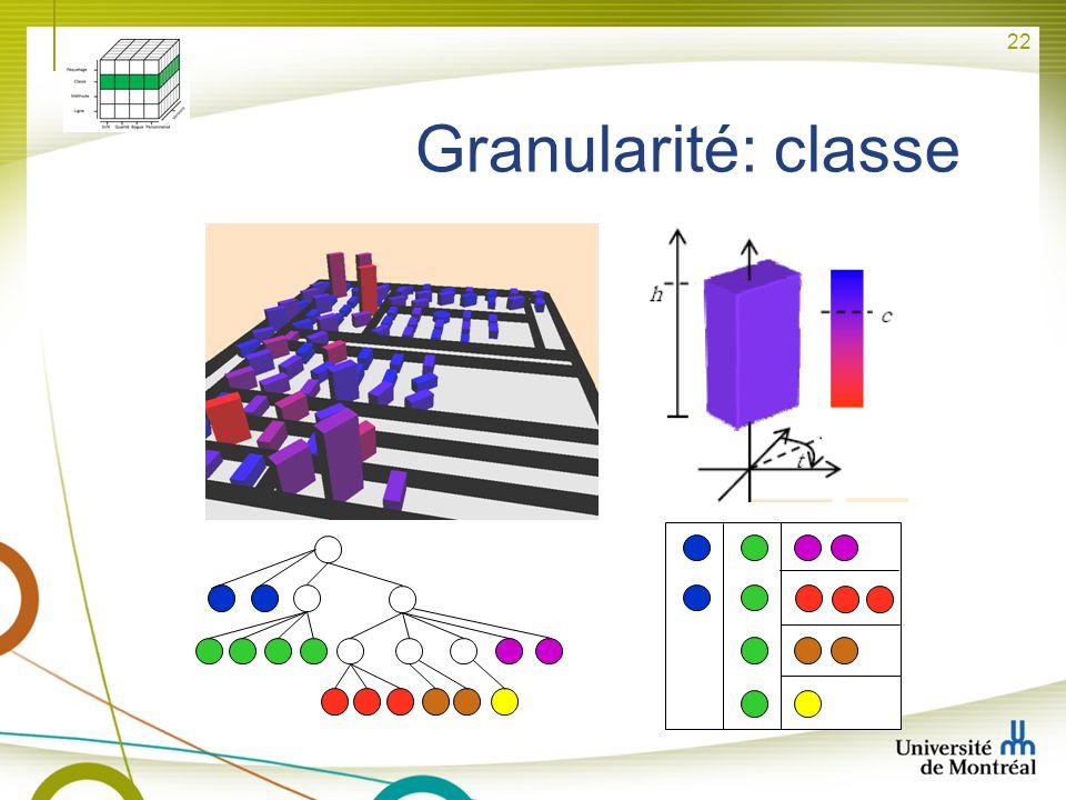 Granularité: classe -3 caractéristiques graphiques (couleur, hauteur, rotation)