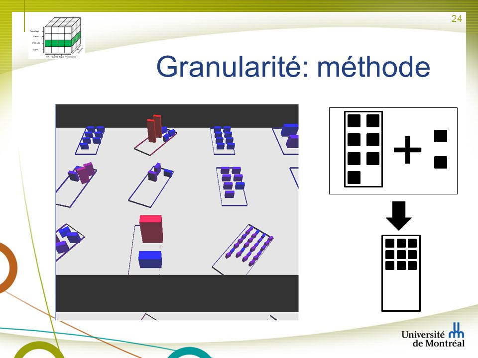 + + Granularité: méthode