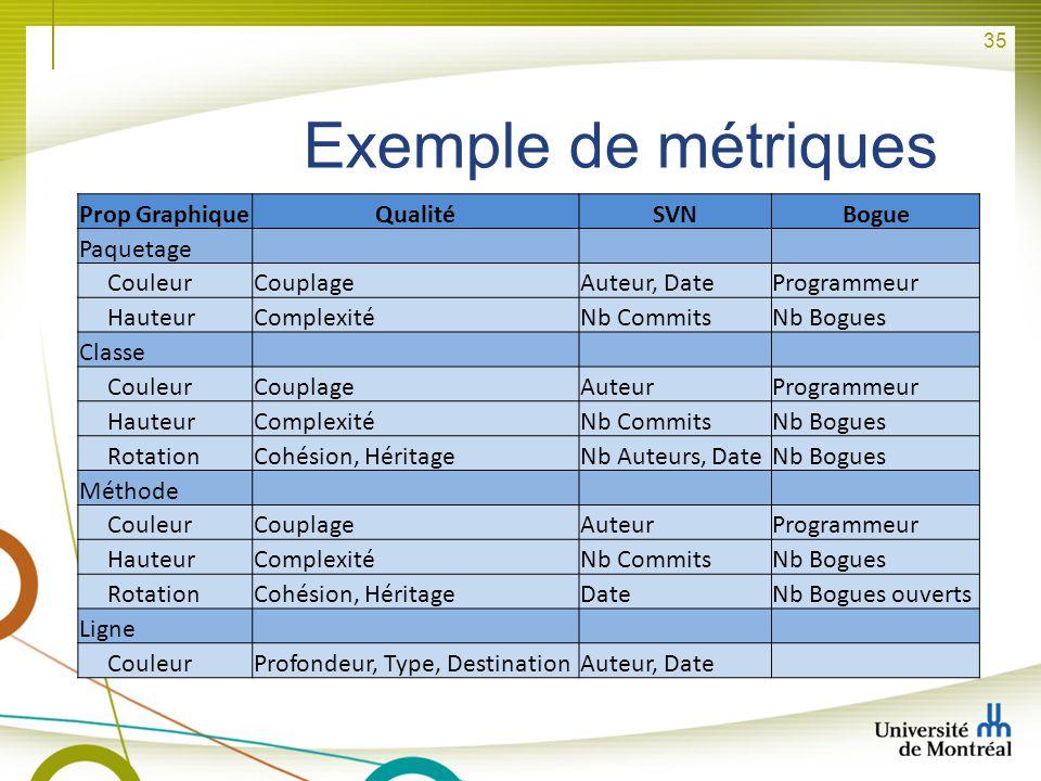 Exemple de métriques Prop Graphique Qualité SVN Bogue Paquetage