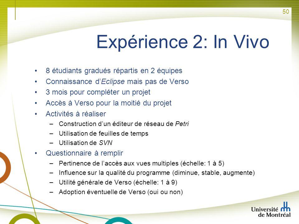 Expérience 2: In Vivo 8 étudiants gradués répartis en 2 équipes