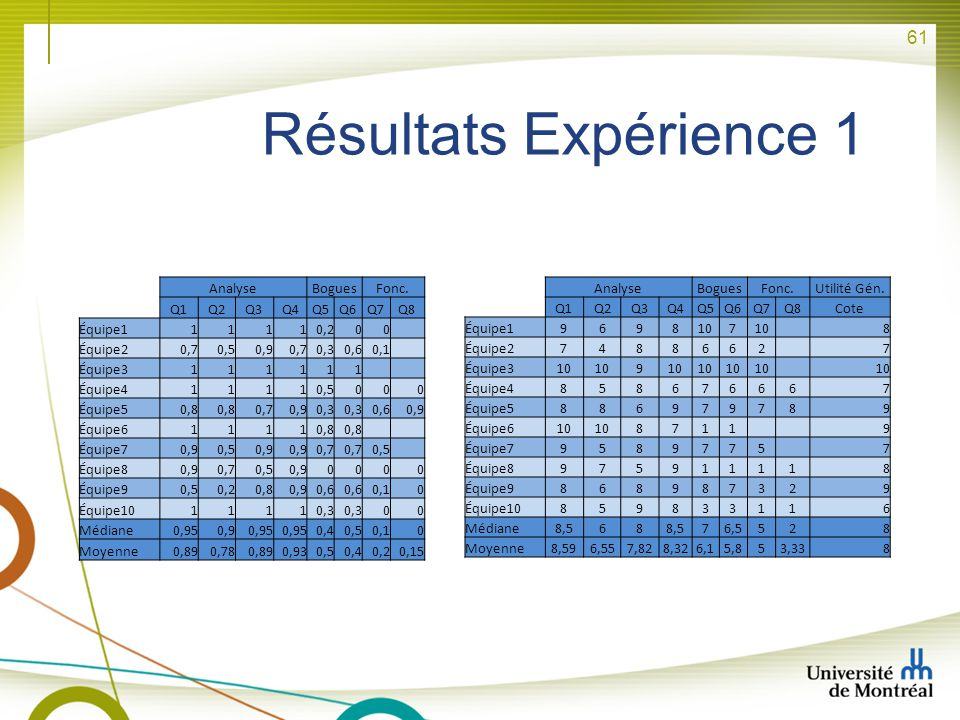 Résultats Expérience 1 Analyse Bogues Fonc. Q1 Q2 Q3 Q4 Q5 Q6 Q7 Q8