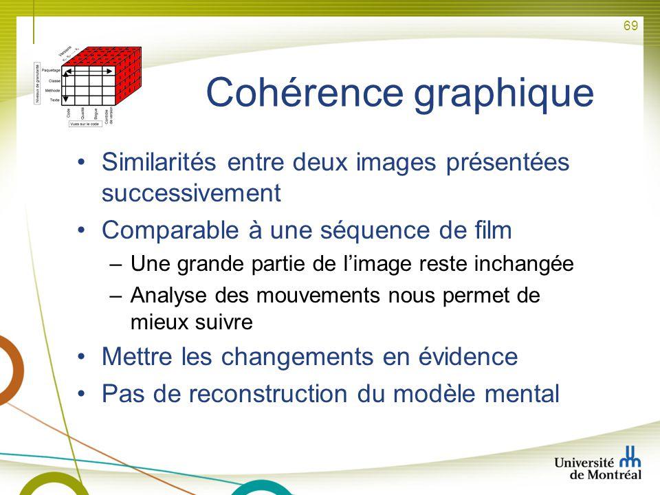 Cohérence graphique Similarités entre deux images présentées successivement. Comparable à une séquence de film.