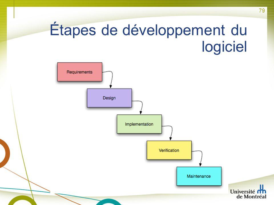 Étapes de développement du logiciel