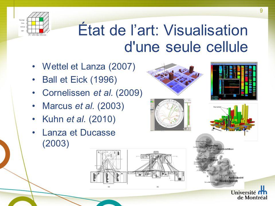 État de l'art: Visualisation d une seule cellule
