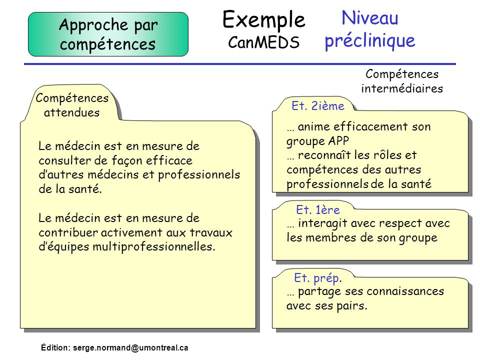 Exemple CanMEDS Niveau préclinique Approche par compétences