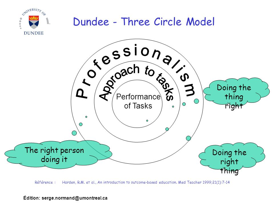 Dundee - Three Circle Model
