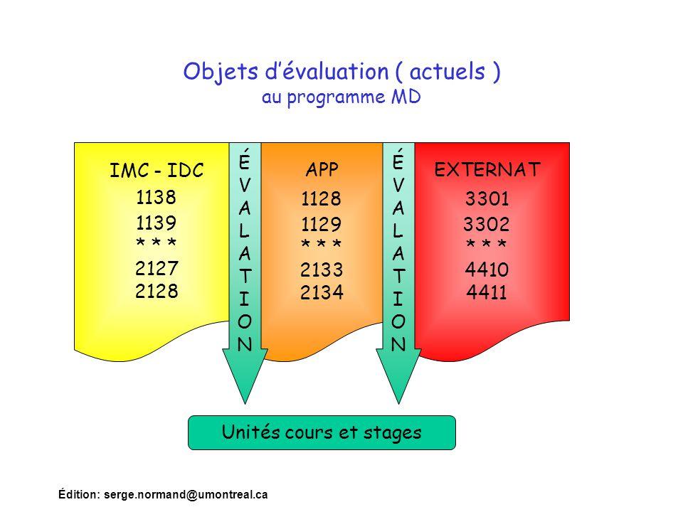 Objets d'évaluation ( actuels ) au programme MD