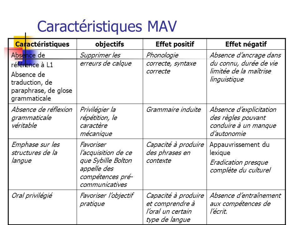 Caractéristiques MAV Caractéristiques objectifs Effet positif