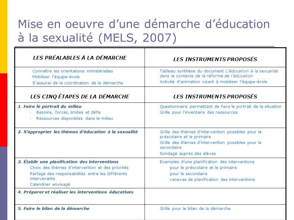 Mise en oeuvre d'une démarche d'éducation à la sexualité (MELS, 2007)