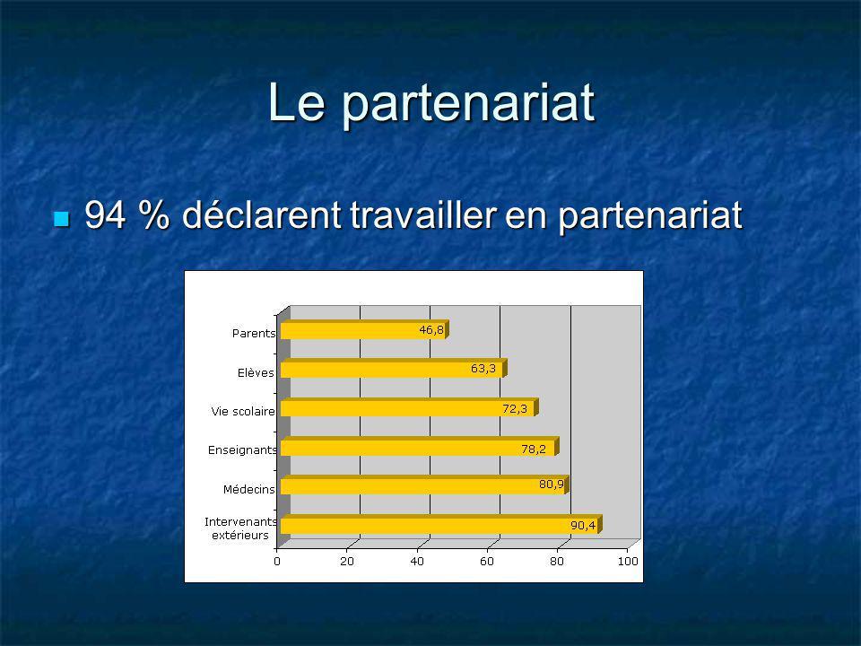 Le partenariat 94 % déclarent travailler en partenariat