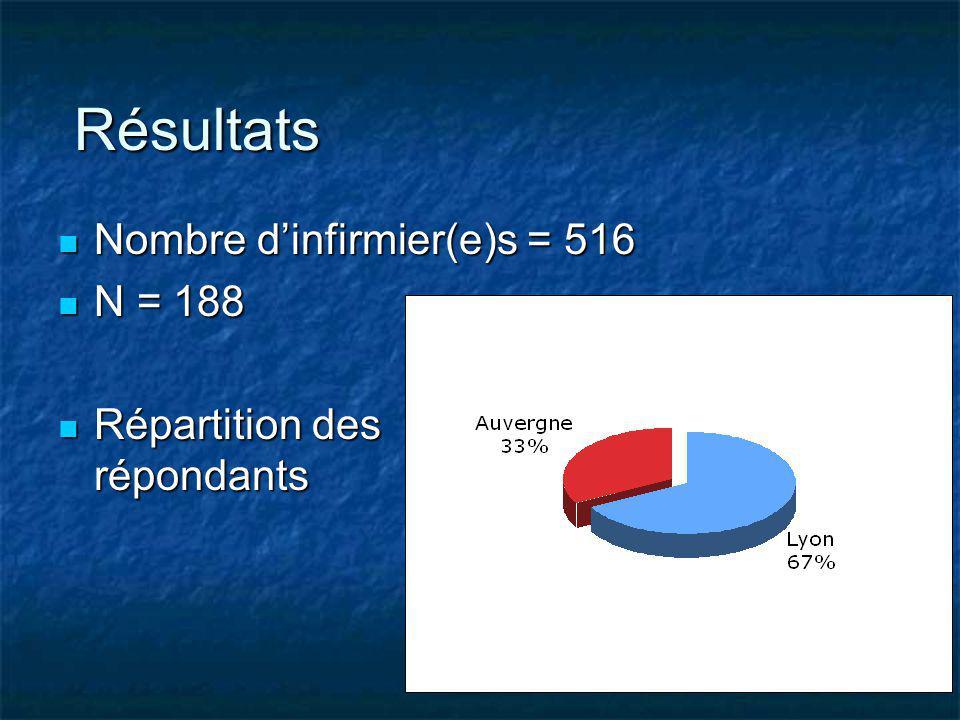 Résultats Nombre d'infirmier(e)s = 516 N = 188