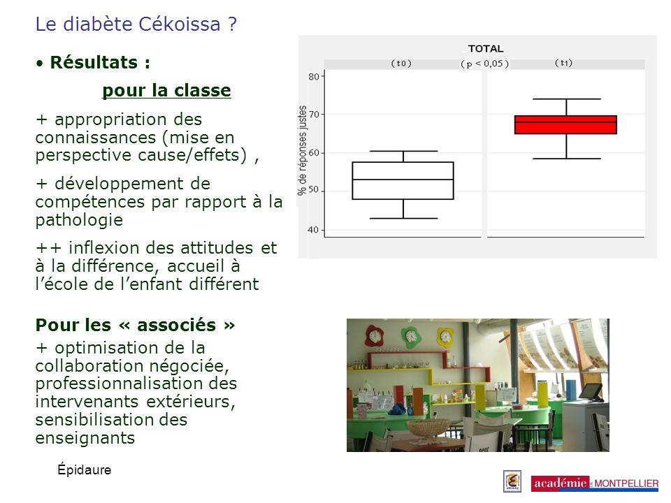Le diabète Cékoissa Résultats : pour la classe