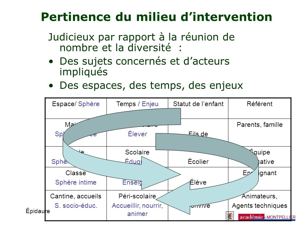 Pertinence du milieu d'intervention