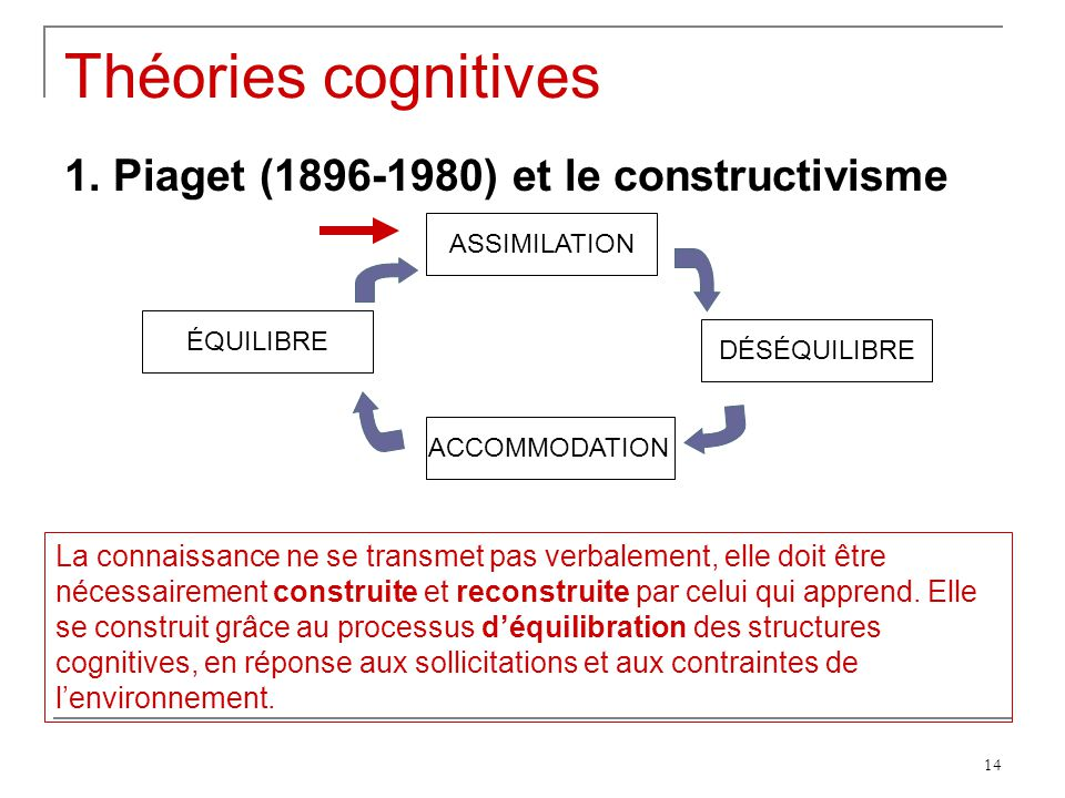 Théories cognitives 1. Piaget (1896-1980) et le constructivisme