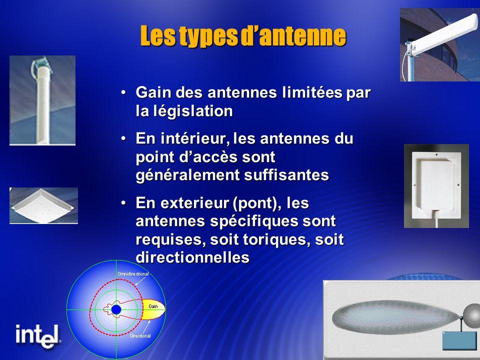 Les types d'antenne Gain des antennes limitées par la législation