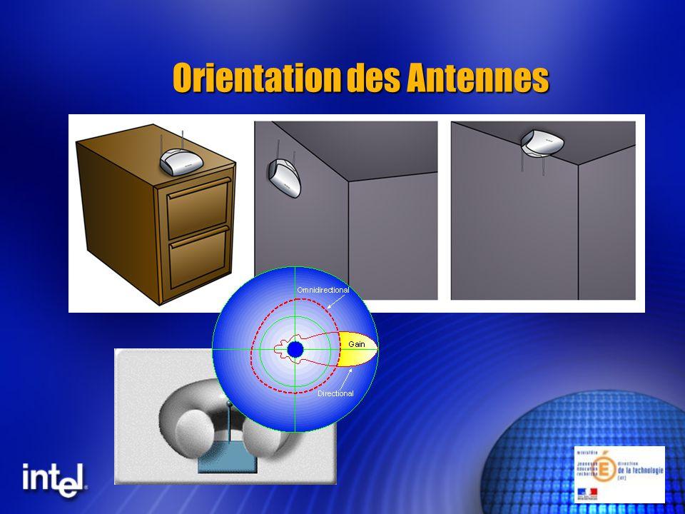 Orientation des Antennes