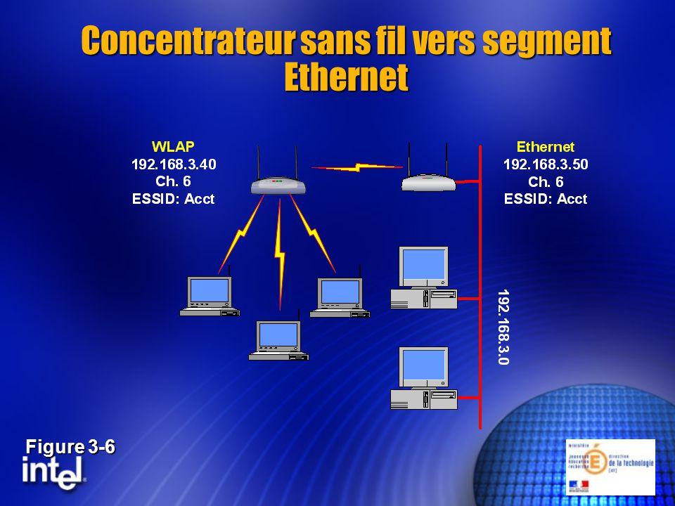 Concentrateur sans fil vers segment Ethernet