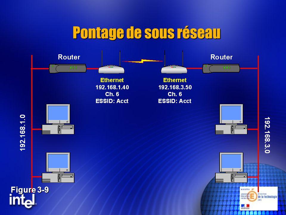Pontage de sous réseau Figure 3-9