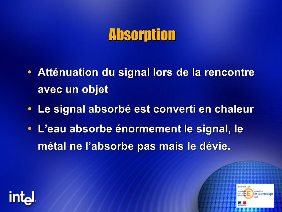 Absorption Atténuation du signal lors de la rencontre avec un objet