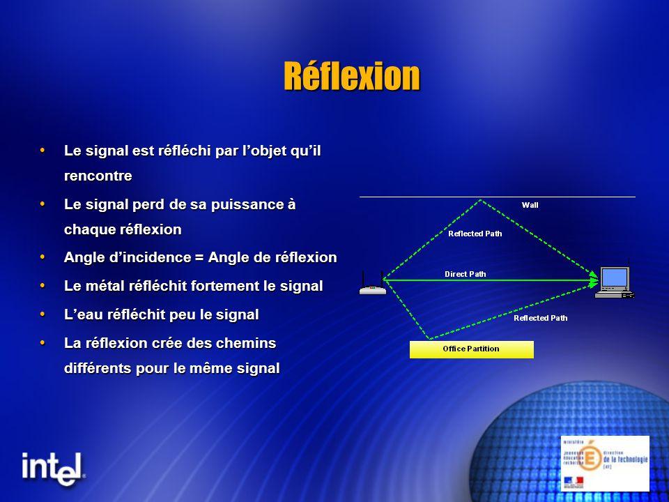 Réflexion Le signal est réfléchi par l'objet qu'il rencontre