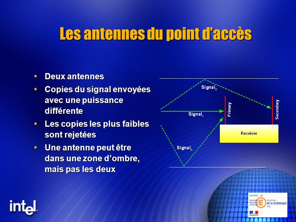 Les antennes du point d'accès