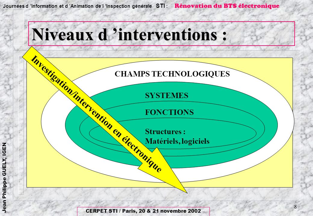 Niveaux d 'interventions :
