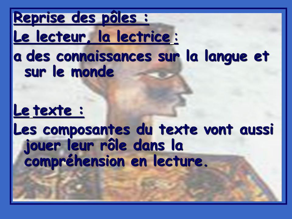 Reprise des pôles : Le lecteur, la lectrice : a des connaissances sur la langue et sur le monde. Le texte :
