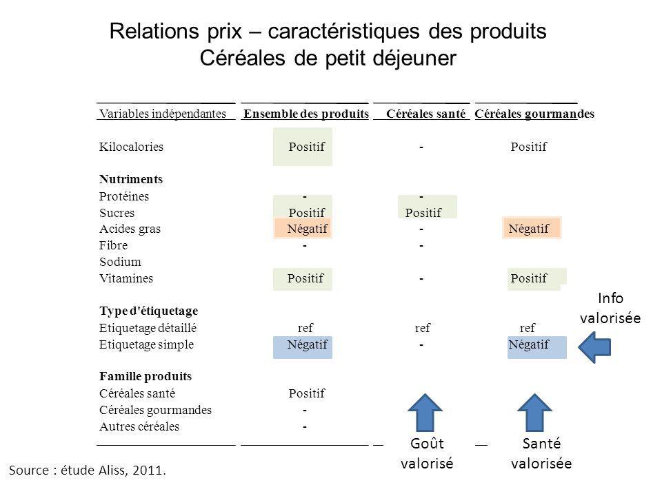 Relations prix – caractéristiques des produits