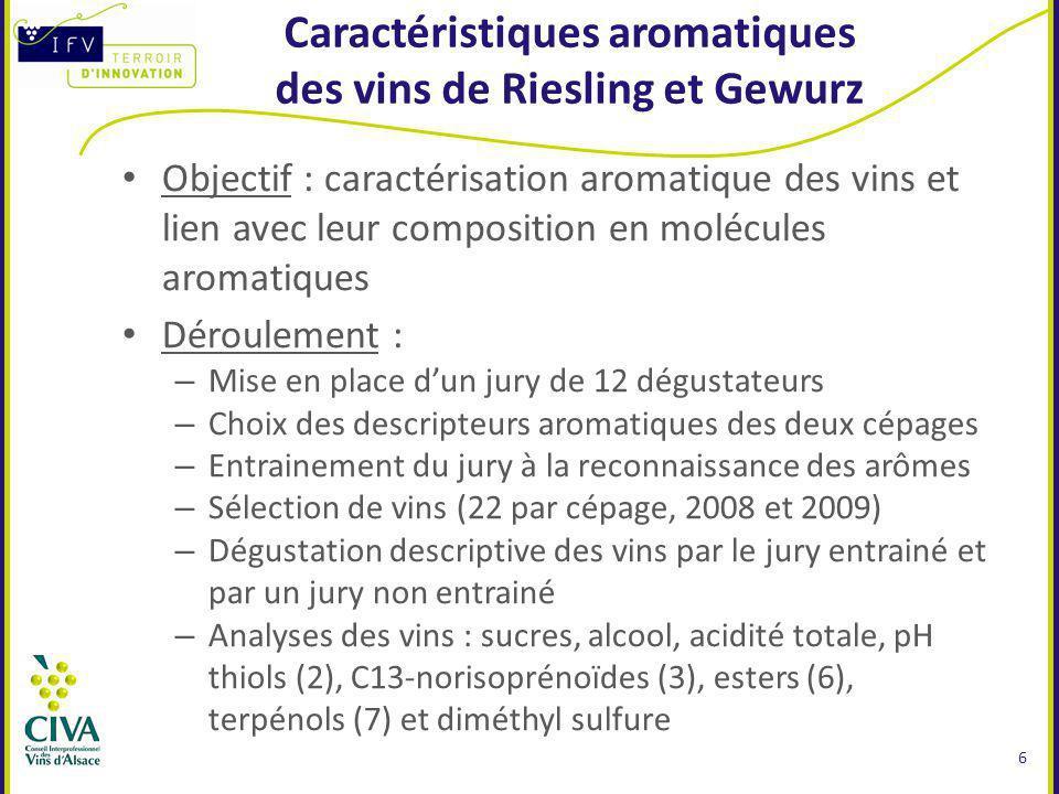 Caractéristiques aromatiques des vins de Riesling et Gewurz