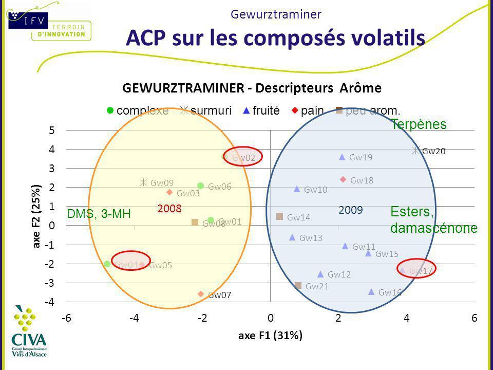 Gewurztraminer ACP sur les composés volatils