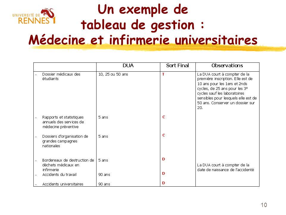 Un exemple de tableau de gestion : Médecine et infirmerie universitaires