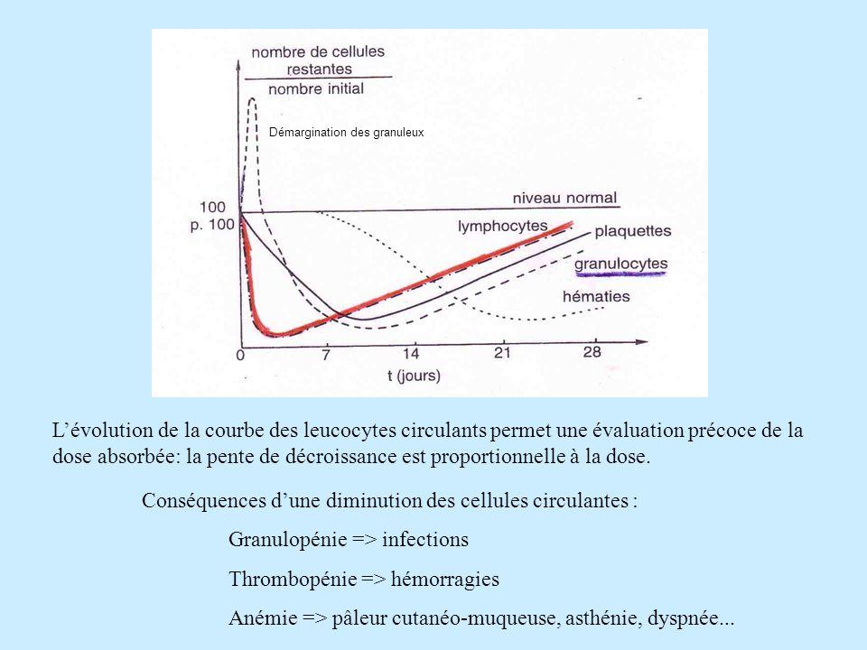 Conséquences d'une diminution des cellules circulantes :