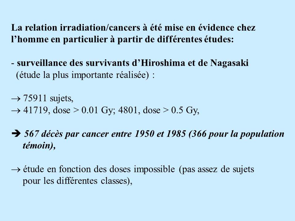 La relation irradiation/cancers à été mise en évidence chez l'homme en particulier à partir de différentes études: