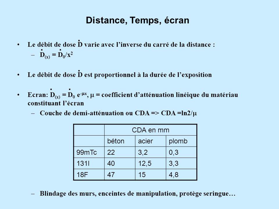 Distance, Temps, écran . . Le débit de dose D varie avec l'inverse du carré de la distance : D(x) = D0/x2.