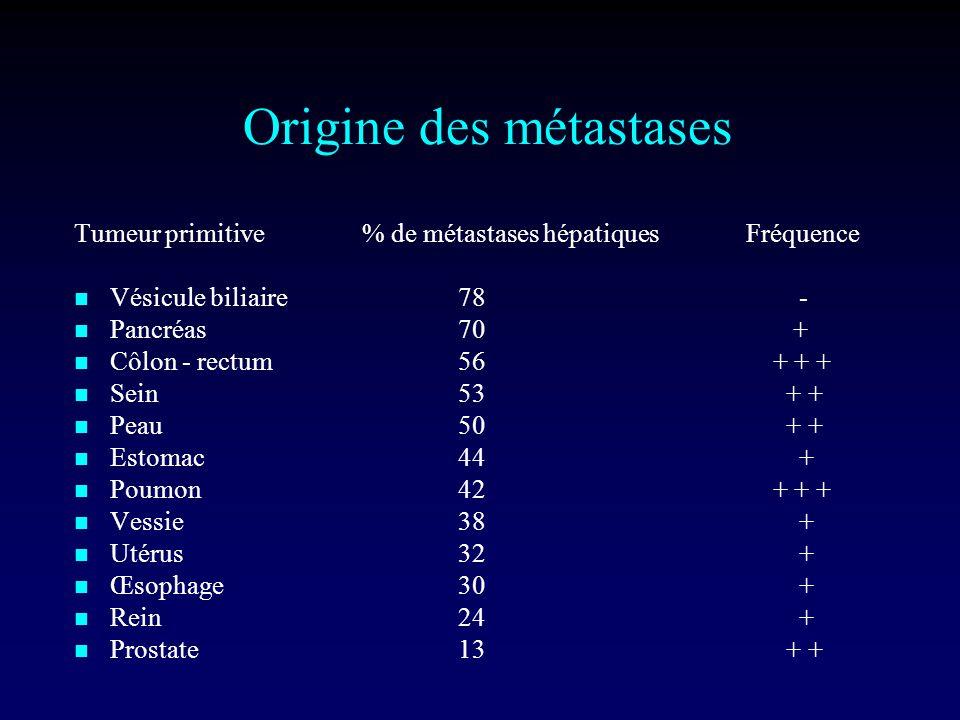Origine des métastases