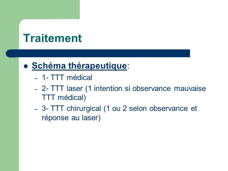 Traitement Schéma thérapeutique: 1- TTT médical