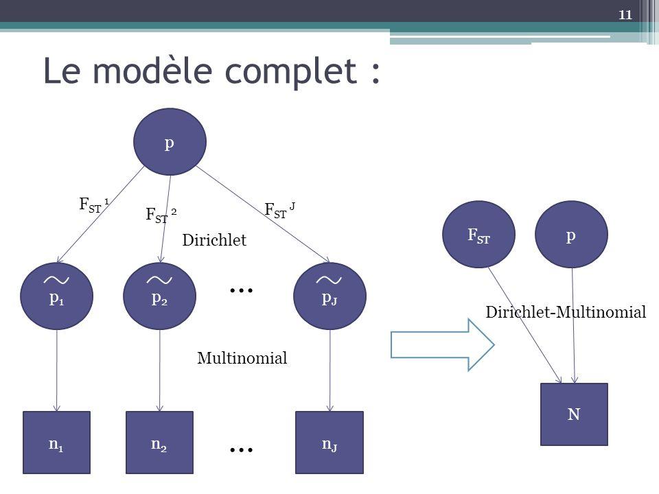 Le modèle complet : … n1 p1 n2 p2 nJ pJ p FST 1 FST 2 FST J