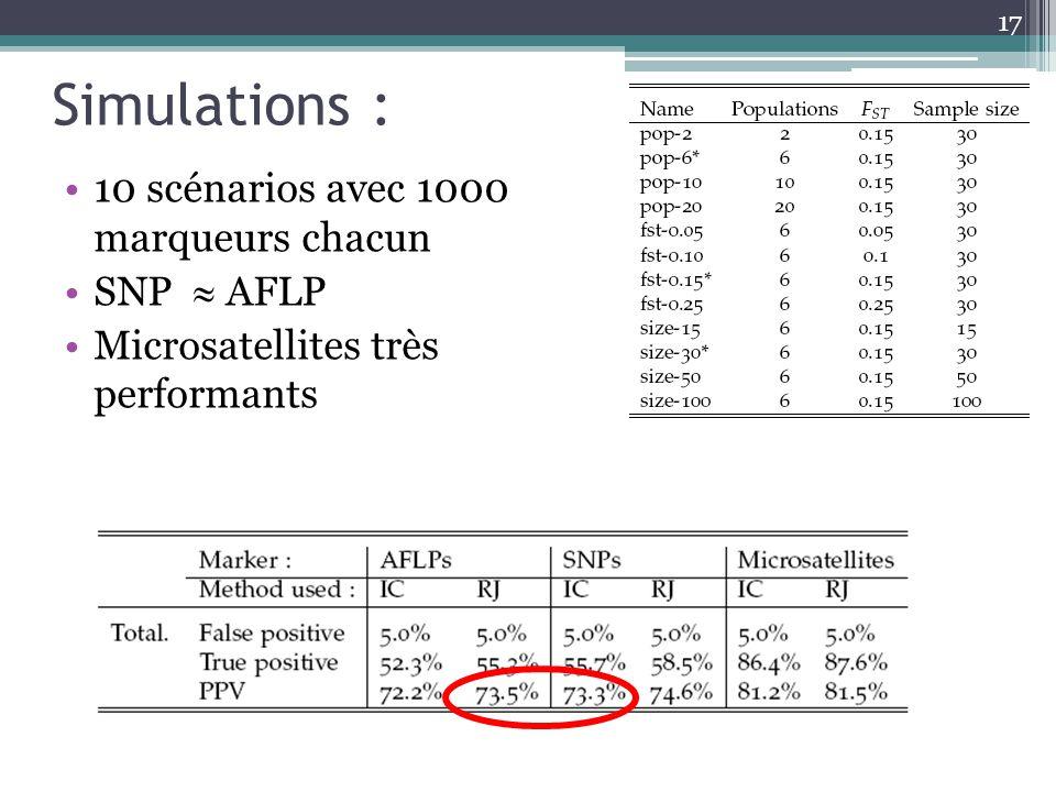 Simulations : 10 scénarios avec 1000 marqueurs chacun SNP  AFLP