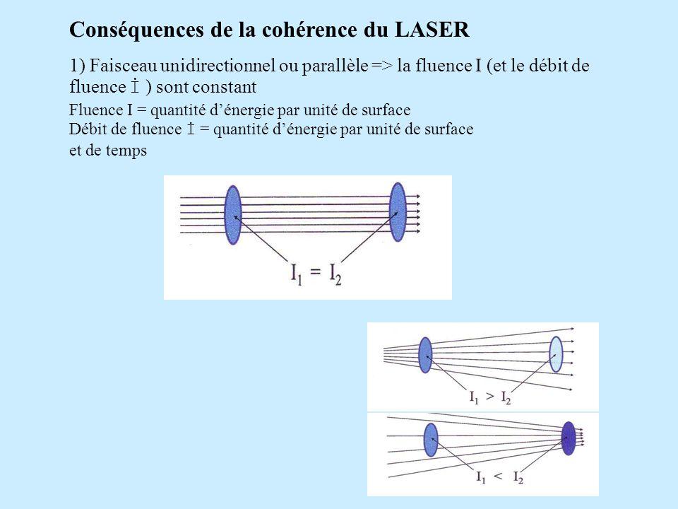 Conséquences de la cohérence du LASER